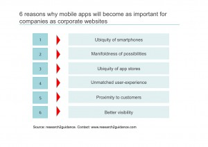 6-reasons-why-mobile-apps-will-become-as-important-for-companies-as-corporate-websites