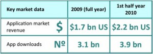 The-Smartphone-Application-Market-has-Reached-more-than-2.2-Billion-Dollars-in-The-First-Half-of-2010 (1)