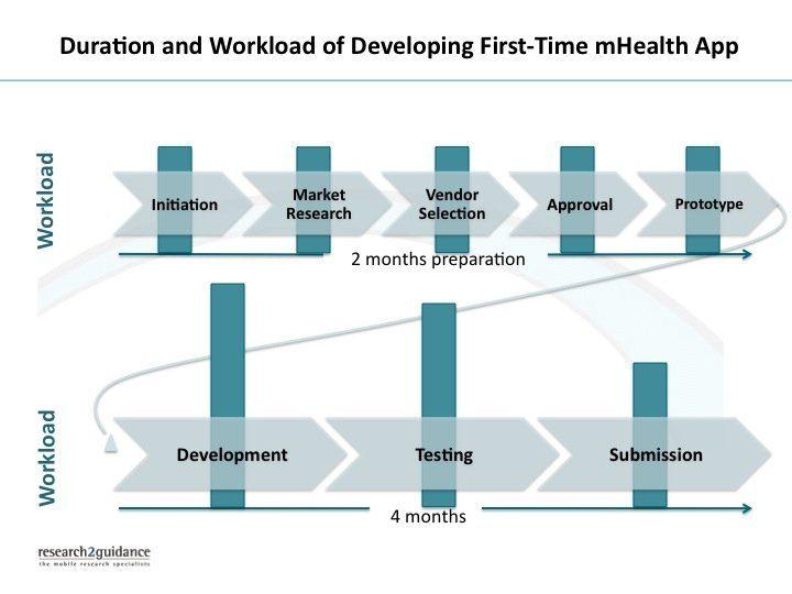 app development - insights into a pharmaceutical company