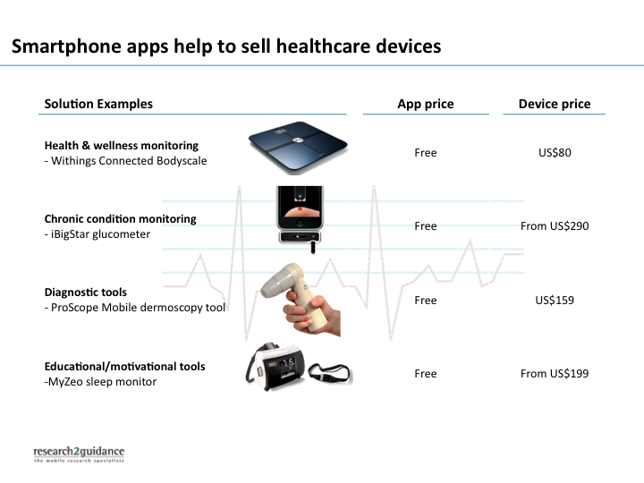devices with mHealth apps