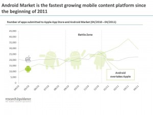 Android Market r2g new