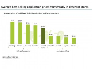 android prices
