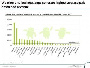 category-monetization-Average-total-cumulated-revenue-per-paid-app (2)