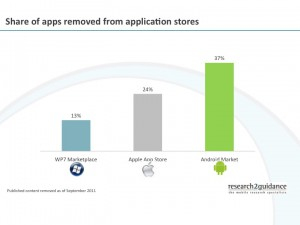 Share-of-apps-removed-from-application-stores (2)