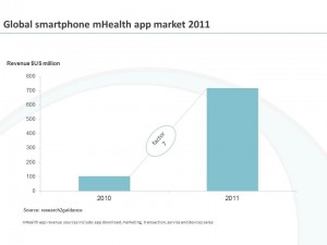 chart-mHealth-1.2012