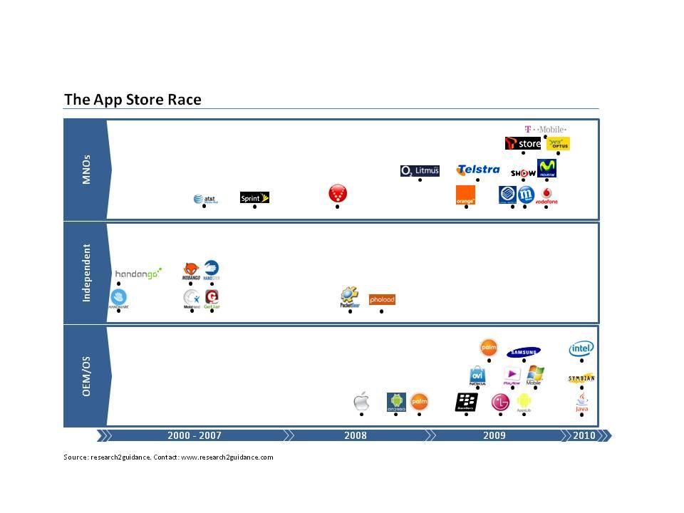 App_Store_Race