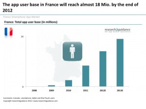 The-app-user-base-in-France-will-reach-almost-18-Mio.-in-2012