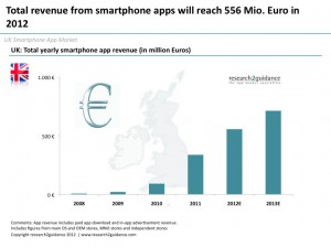 UK-app-market-size-will-reach-556-Mio-Euro-by-the-end-of-2012
