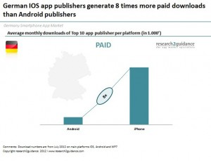 Top-German-IOS-app-publisher-generate-8-times-more-paid-downloads-than-Android-publisher