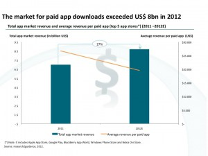 In-2012-smartphone-users-8-billion-US-for-paid-apps-in-the-top-5-app-stores