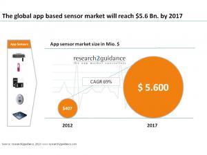 mHealth-app-sensor-market-2017
