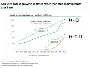 App-user-base-is-growing-15-times-faster-than-stationary-internet-user-base