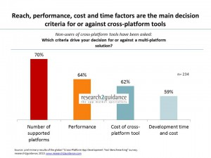 Cross-Platform-Tool-Developers-have-a-high-willingness-to-use-but-low-awareness-of-the-available-options