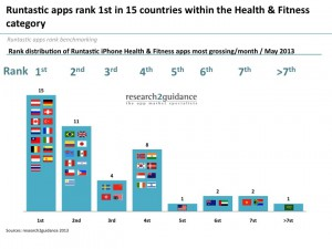 Runtastic-apps-rank-1st-in-15-countries-within-the-Health-Fitness-category1