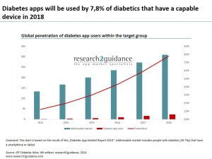 By-2018-7.8-percent-of-diabetics-will-use-diabetes-apps