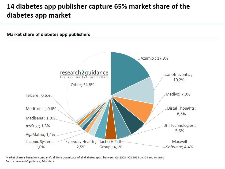 Top 14 diabetes app publishers capture 65% market share of the diabetes app market