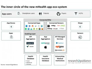 research2guidance_the-inner-cricle-of-the-new-mHealth-app-ecosystem