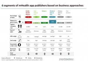 research2guidance_mHealth_6_segments_business_approaches