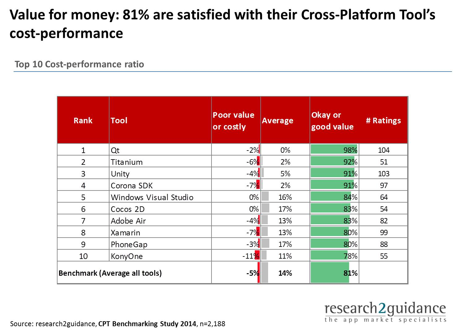 cost performance ratio cross platform tools