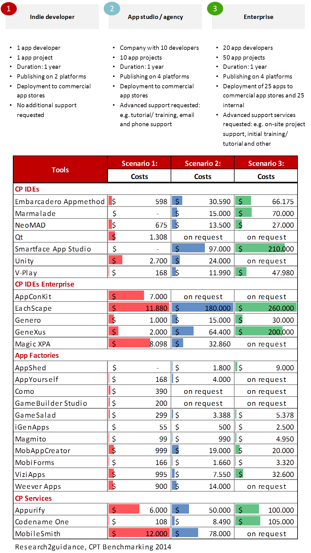 cost scenarios blog post