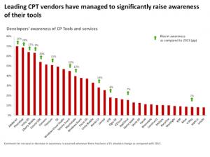 cross-platform-report-brand-vendor-awareness-20141
