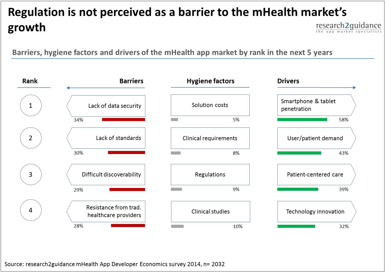 mHealth barriers - The 8 drivers and barriers that will shape the mHealth app market in the next 5 years