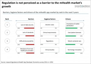 mHealth-barriers-The-8-drivers-and-barriers-that-will-shape-the-mHealth-app-market-in-the-next-5-years1