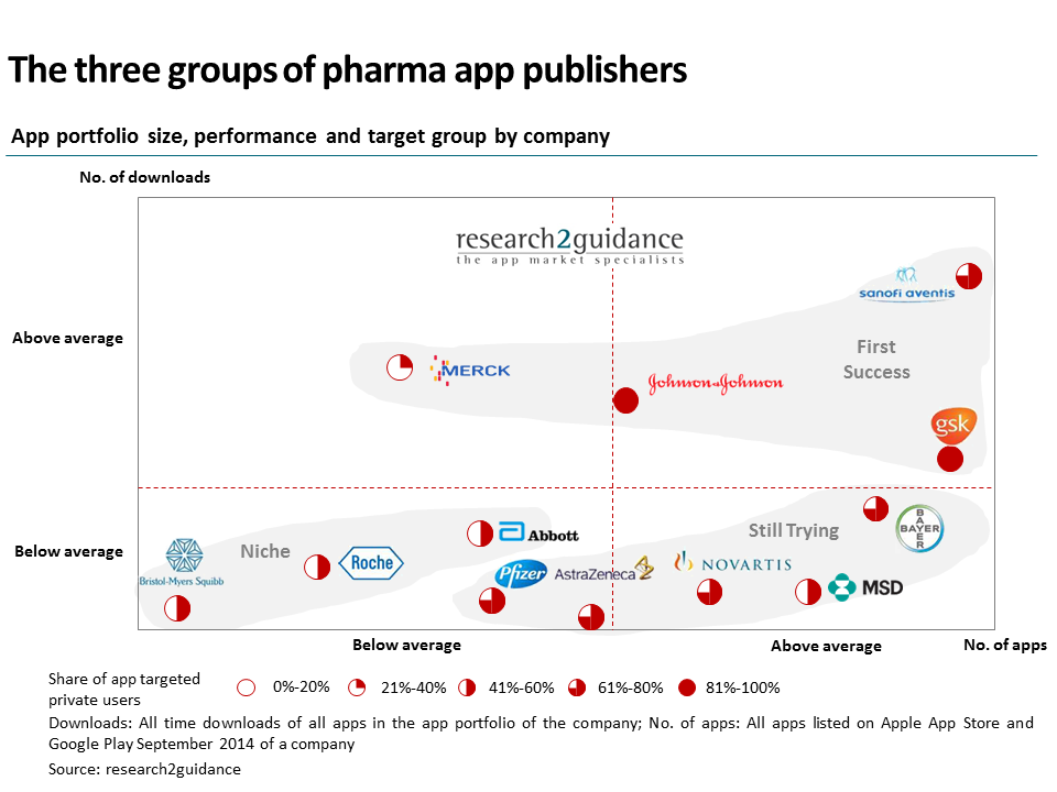 research2guidance main three groups of pharma app publishers v.2
