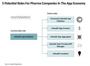 5 roles pharma companies should consider