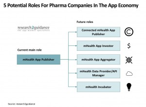 potential-role-of-Pharma-in-the-mHealth-app-market-research2guidance-report