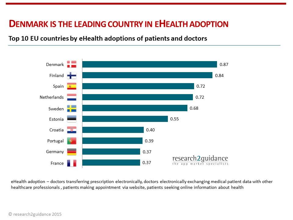 Top 10 eHealth adoption