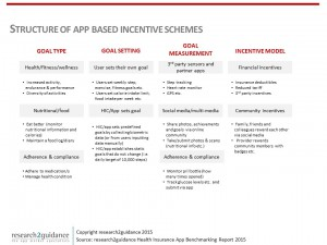 App-Based-Incentive-Schemes