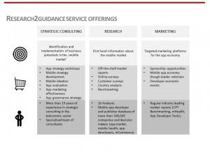 r2g Service Offerings
