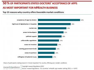 Doctors-Acceptance