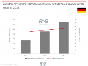 German-App-Market-Revenue-2015