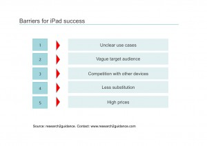 Barriers-for-iPad-success