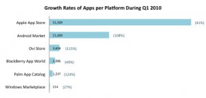 Growth-Rates-of-Apps-per-platform-during-Q1-2010_2
