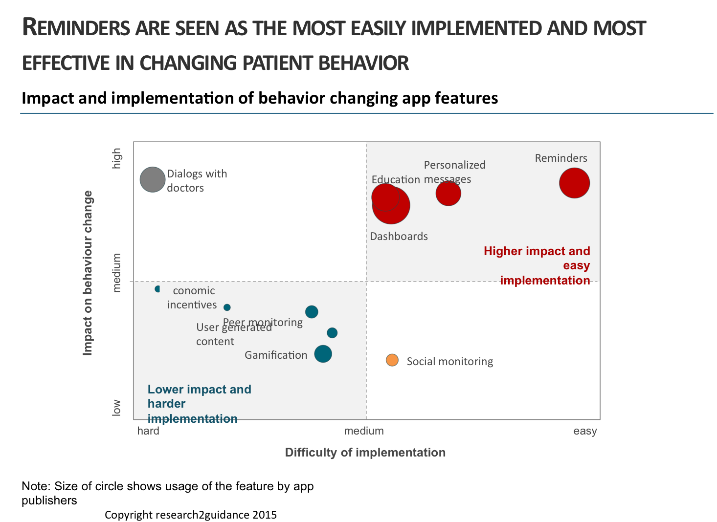 impactingbehaviourchange