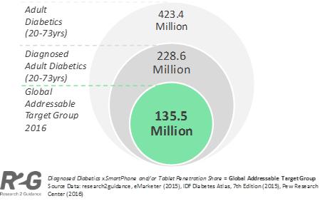 Diabetes Report 2016 blog