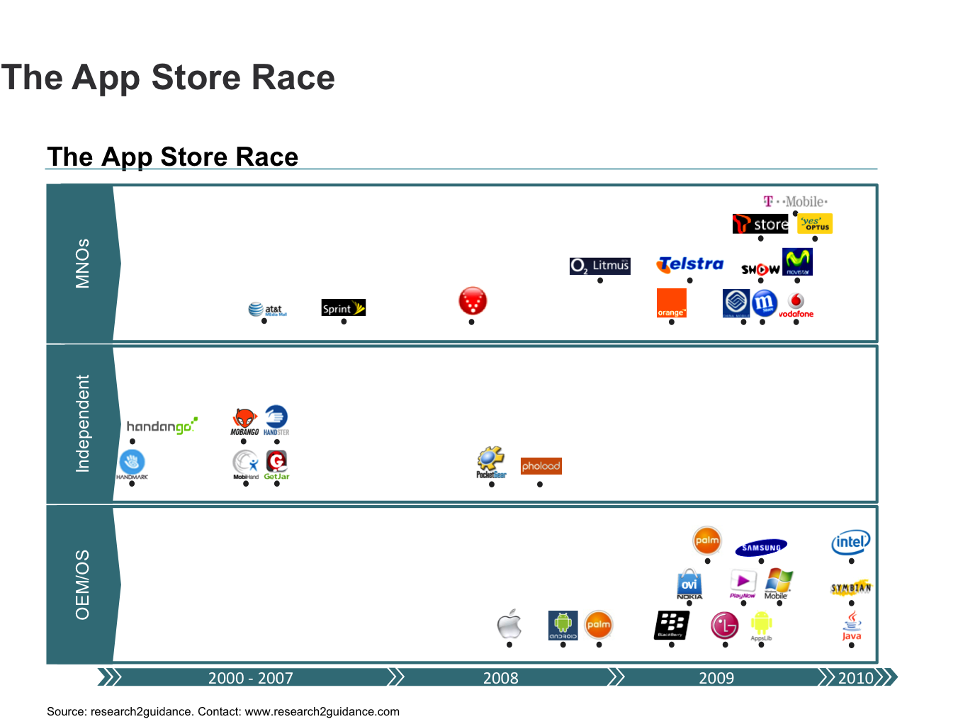 Who will win the app store race?