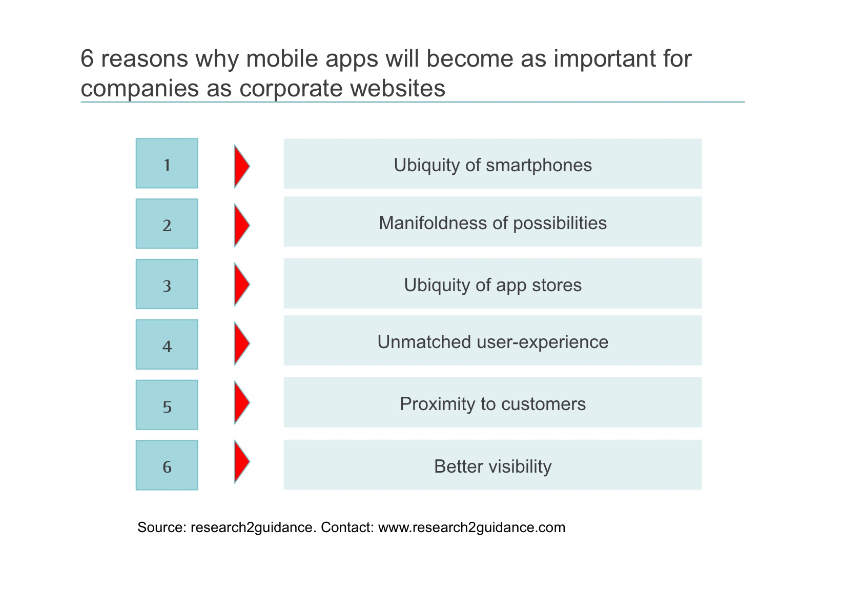 research2guidance - 6 reasons why mobile apps will become as