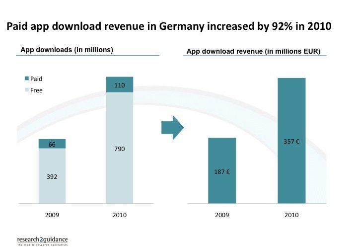 Smartphone app market in Germany - Paid app downloads revenue in Germany increased by 92% in 2010