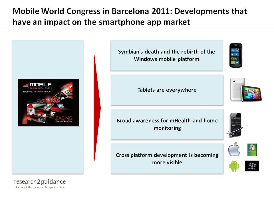 GSMA Mobile World Congress in Barcelona: Impact on the app market - Mobile World Congress 2011: Developments that have an impact on the smartphone app market