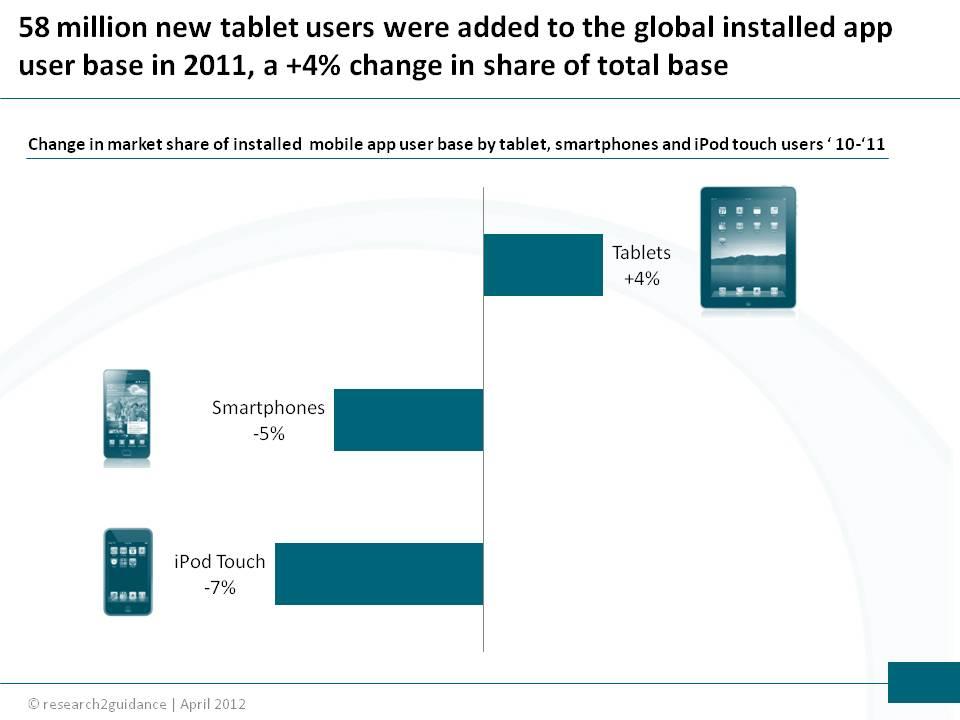 Mobile app market share