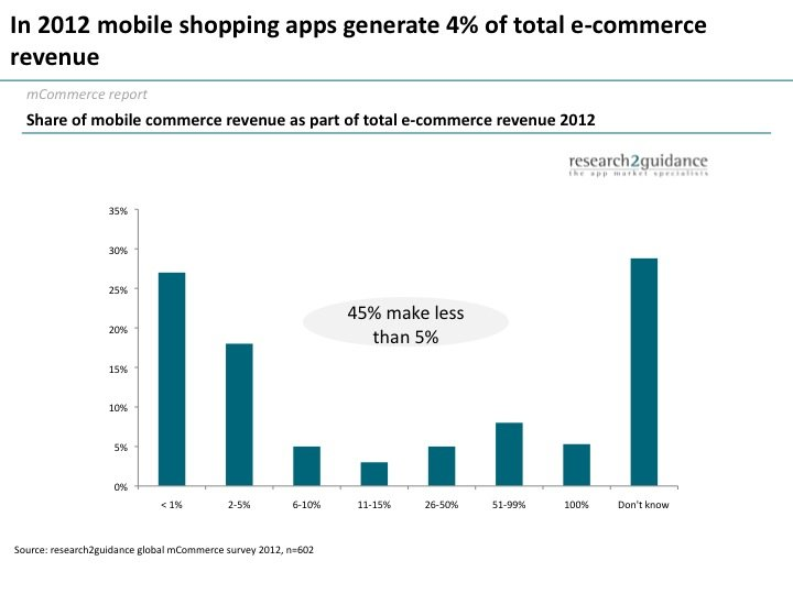 research2guidance - Mobile Shopping Apps Generate Less Than