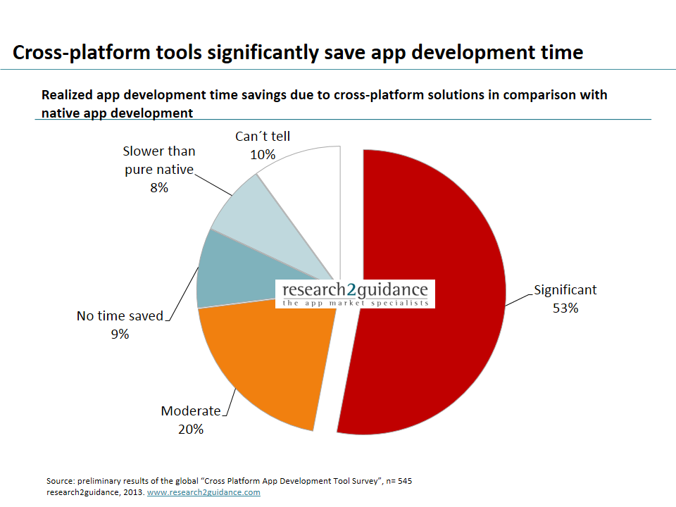 research2guidance - Cross-platform tools can save more than 30% of