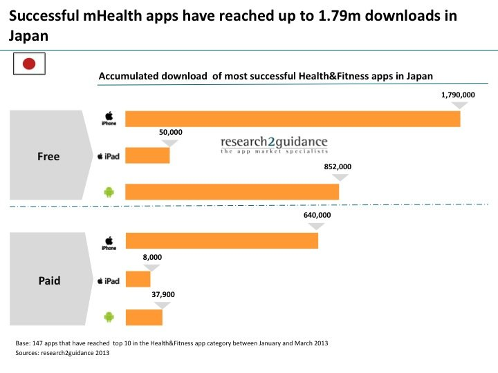 research2guidance - News: The Japanese mobile healthcare