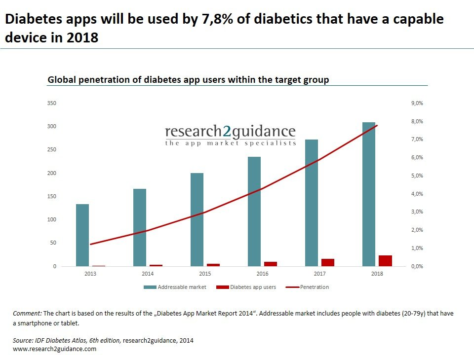 diabetes app market analysis 2014 app The future of mobile is being redefined bi intelligence is a research and analysis service focused on mobile computing  mobile apps  4.