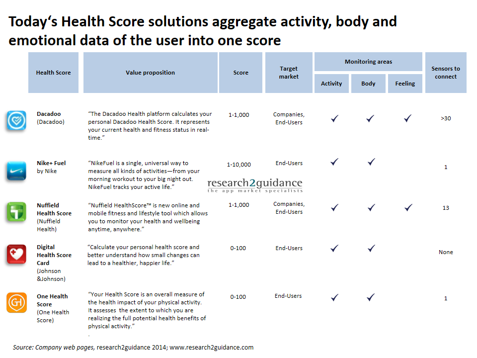 research2guidance - Health scores: The business of apps that