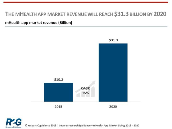 mHealth market to reach 31 billion USD by 2020